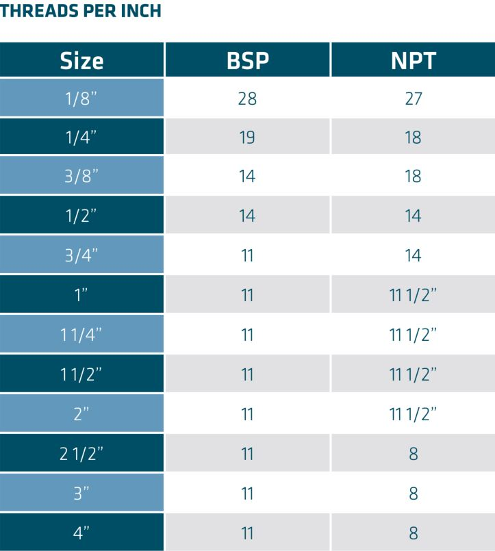 Threads per inch for BSP and NPT Threaded Fittings
